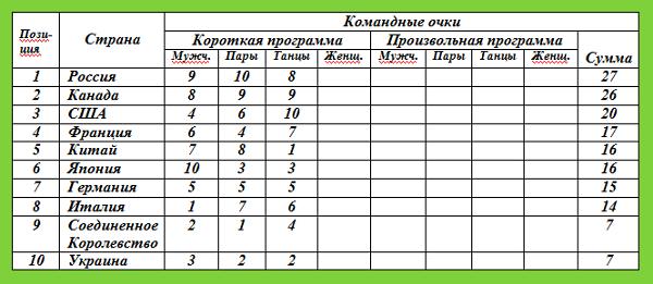 Командные соревнования по фигурному катанию. Таблица 2