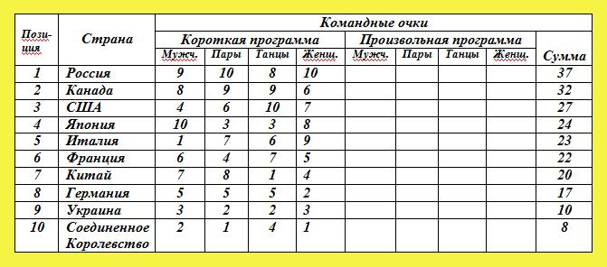 Командные соревнования по фигурному катанию. Таблица 3