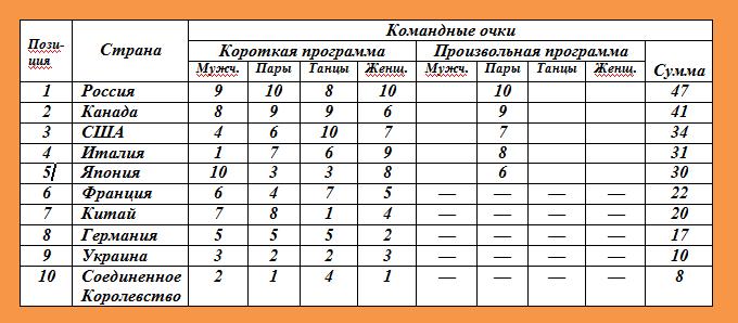 Командные соревнования по фигурному катанию. Таблица 4
