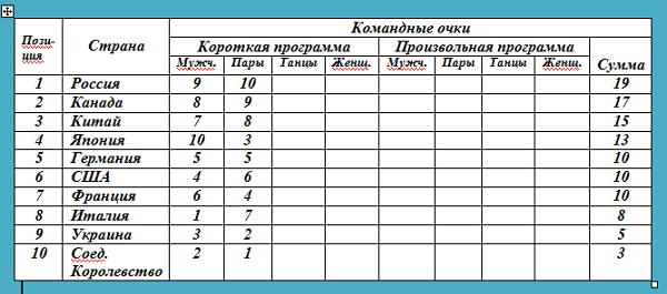 Командные соревнования по фигурному катанию. Таблица