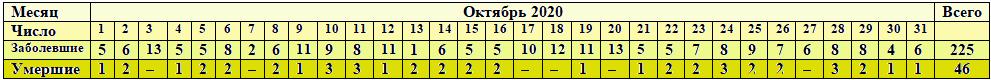 Число заболевших коронавирусом в Сочи в октябре